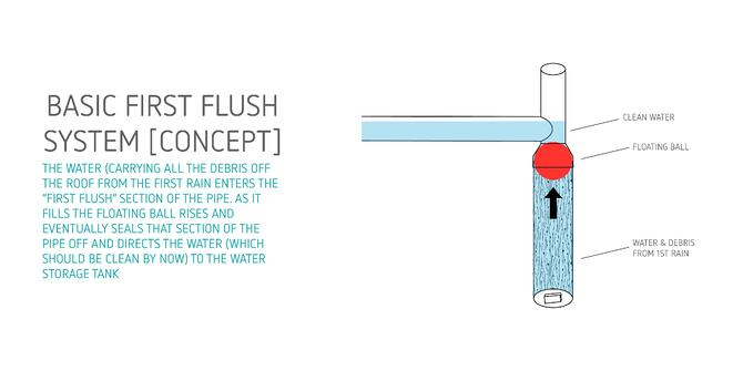 First Flush System [Example].jpg