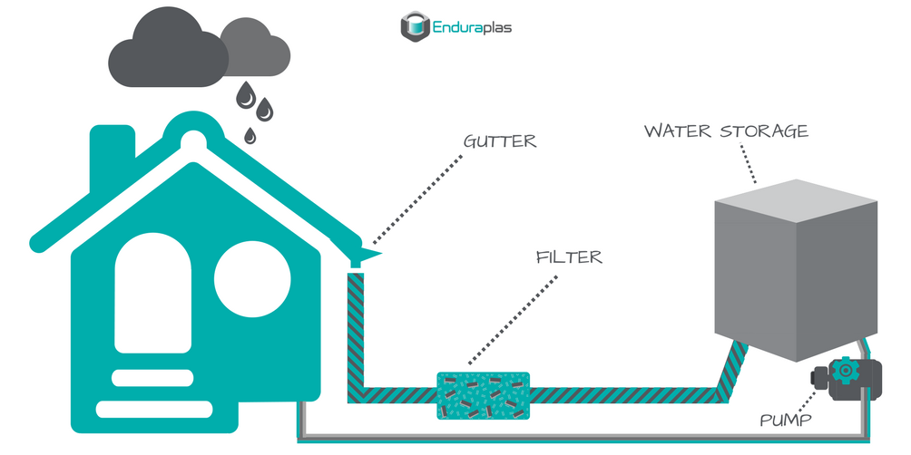 How To Catch Rainwater [Diagram].png